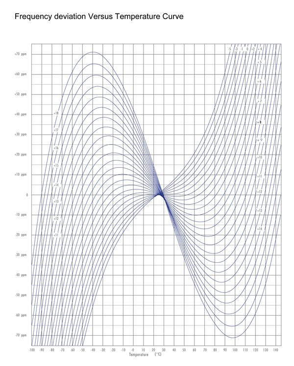 AT-cut-temperature-curve